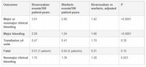 Riziko GIT krvácní (ROCKET AF)